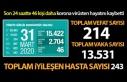 Koronavirüsten hayatını kaybedenlerin sayısı...