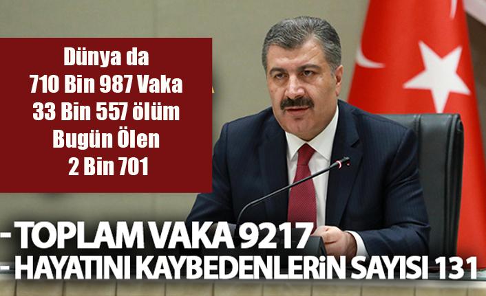 Türkiye'de Bugünkü Vaka Sayısı 1815, Vefat Sayısı 23 Toplam Ölüm: 131