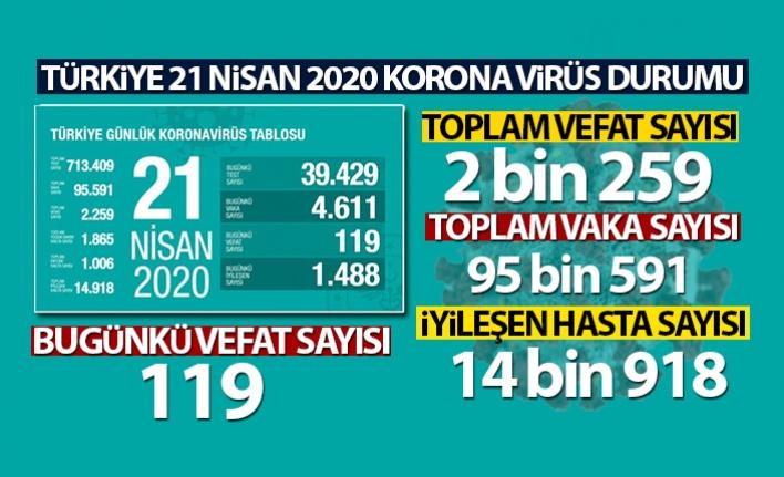 Türkiye'de Korona Virüsten Can Kaybı 2 bin 259 oldu Vaka Sayısı 100 Bin'e Dayandı