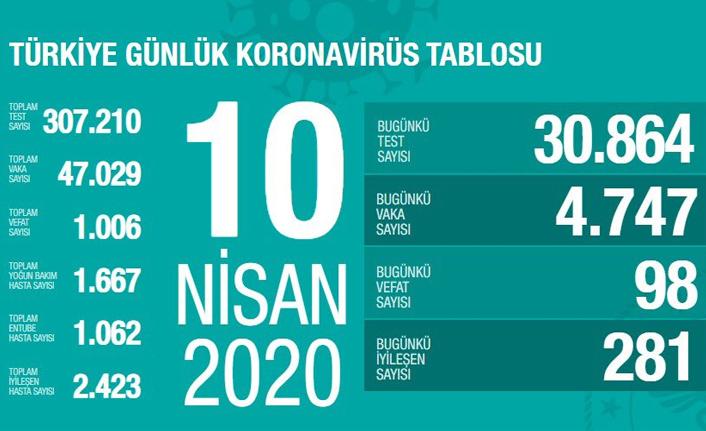 Türkiye'de Koronavirüsten Hayatını Kaybedenlerin Sayısı Bin'i Geçti