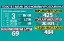 KORONA VİRÜS'TEN TÜRKİYE'DE CAN KAYBI...