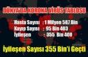 KORONA VİRÜSTEN ÖLENLERİN SAYISI 95 BİN'İ...