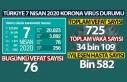TÜRKİYE'DE KORONA VİRÜSDEN ÖLENLERİN SAYISI...