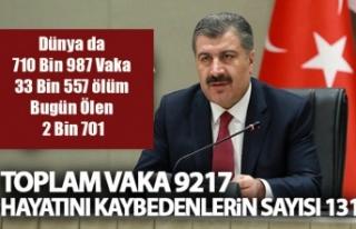 Türkiye'de Bugünkü Vaka Sayısı 1815, Vefat...