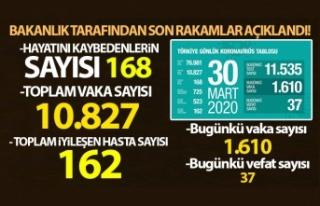 Türkiye'de korona virüs sebebiyle vefat edenlerin...