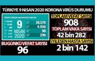 Bakan Koca açıkladı! Türkiye'de korona virüsten...