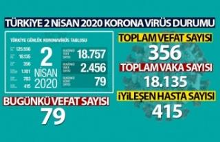 Korona virüsten hayatını kaybedenlerin sayısı...