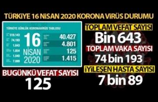 Sağlık Bakanlığı: 'Son 24 saatte korona...