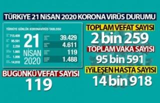 Türkiye'de Korona Virüsten Can Kaybı 2 bin...