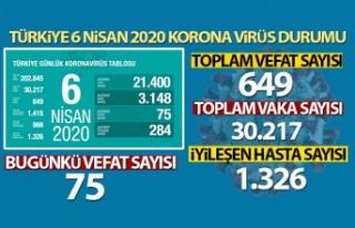 Türkiye'de korona virüsten hayatını kaybedenlerin...