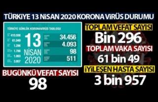 Türkiye'de Koronavirüsten Can kaybı Bin 296,...
