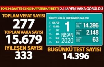 Bugün 63 kişi hayatını kaybetti, can kaybı sayısı 277'ye çıktı