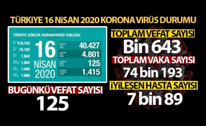 Sağlık Bakanlığı: 'Son 24 saatte korona virüs nedeniyle 125 kişi hayatını kaybetti'