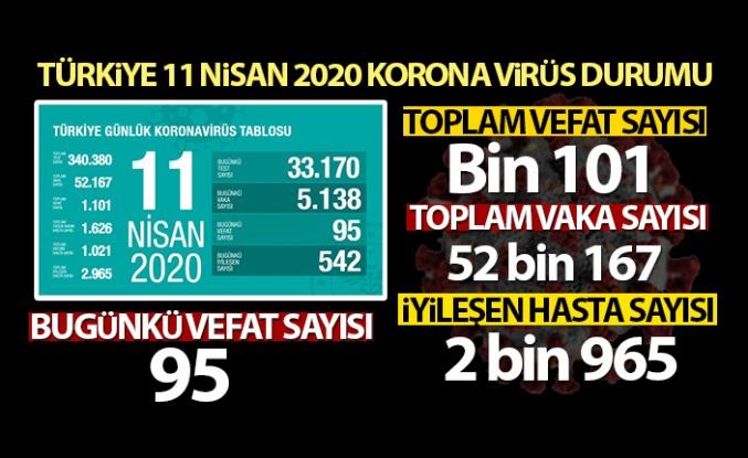 Türkiye'de korona virüsten hayatını kaybedenlerin sayısı bin 101'e yükseldi