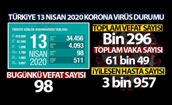 Türkiye'de Koronavirüsten  Can kaybı Bin 296, vaka Sayısı 60 Bin'i Geçti